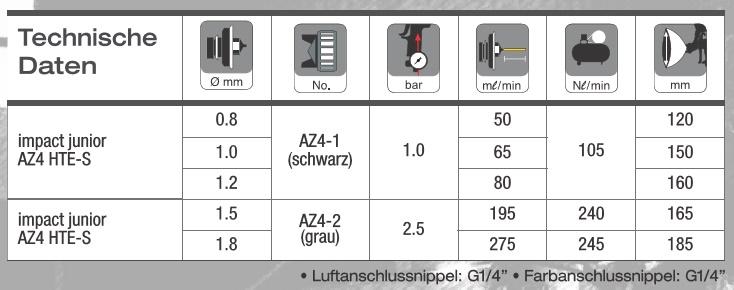 IWATA AIR GUNSA impact junior AZ4 HTE-S Lackierpistole 600ml, Fließbecherpistole