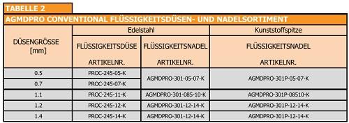 Düse für AGMD PRO CONVENTIONAL
